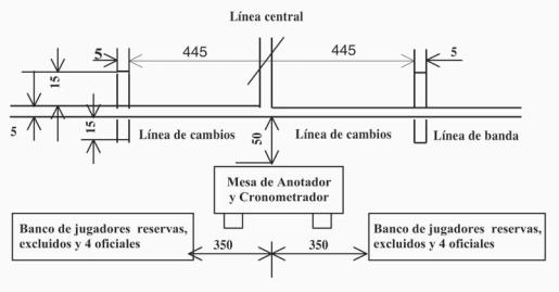 Líneas y zonas de cambio